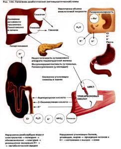 diabeticheskaja-koma-1