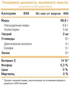 lnjanoe-maslo-sostav