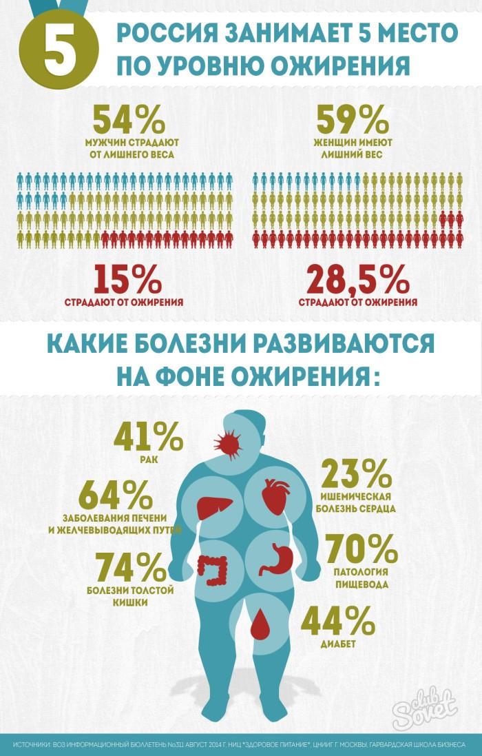 infografika-ozhirenie