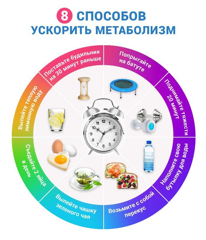 yskorenie-metabolisma