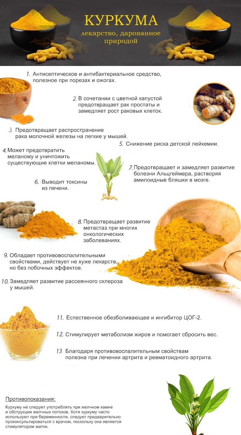 Poleznye-svojstva-kurkumy-3