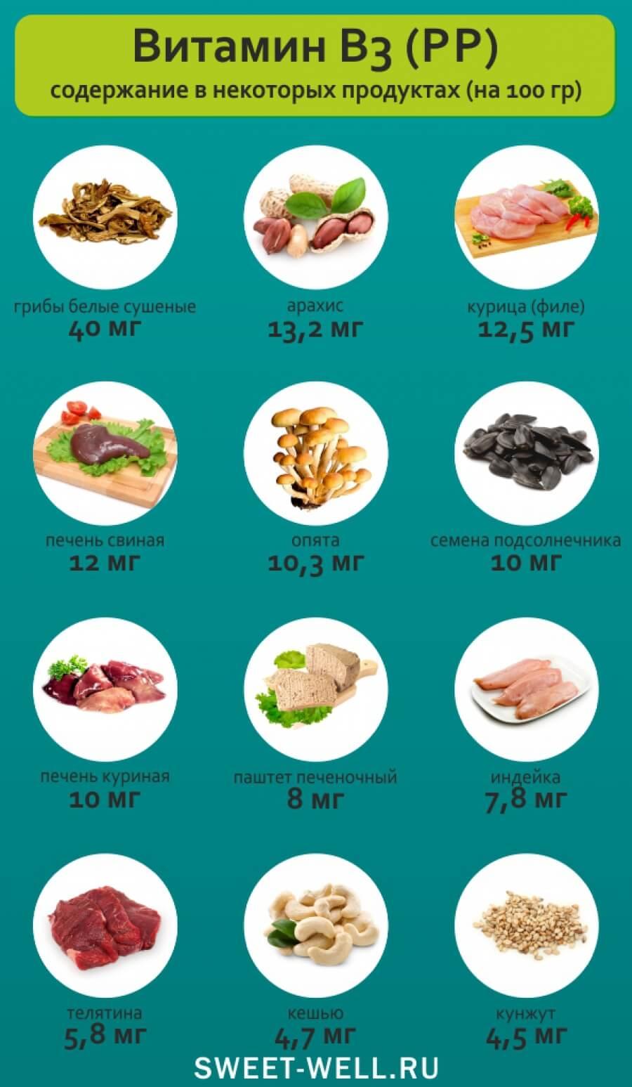 produkti-soderzhashie-vitamin-pp