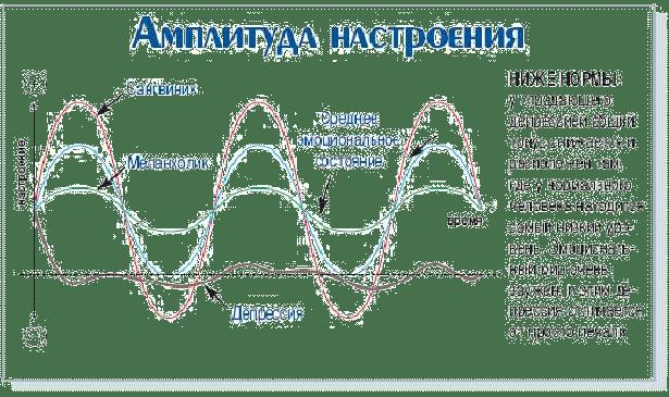 amplityda-nastroenija-1