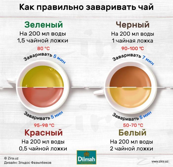 kak-pravilno-zavarit-chai