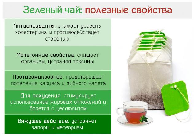 Можно при болезни почек пить зеленый чай. Кому противопоказан зеленый чай? Зеленый чай: польза и вред