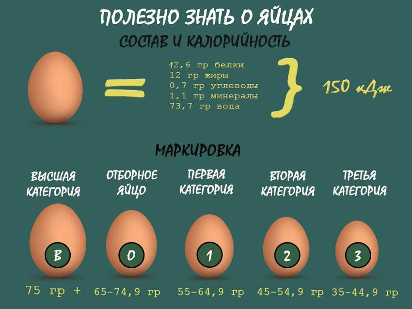 Какой сорт яйца лучше?